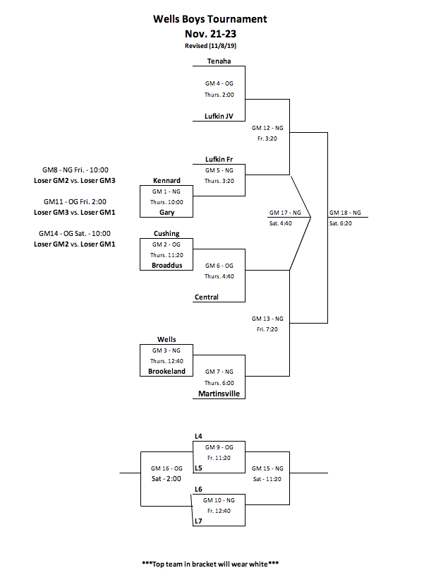 Wells Boys Tournament Bracket Nov. 21-23